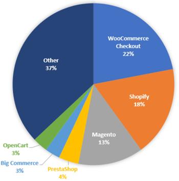 marktaandelen e-commerce platformen