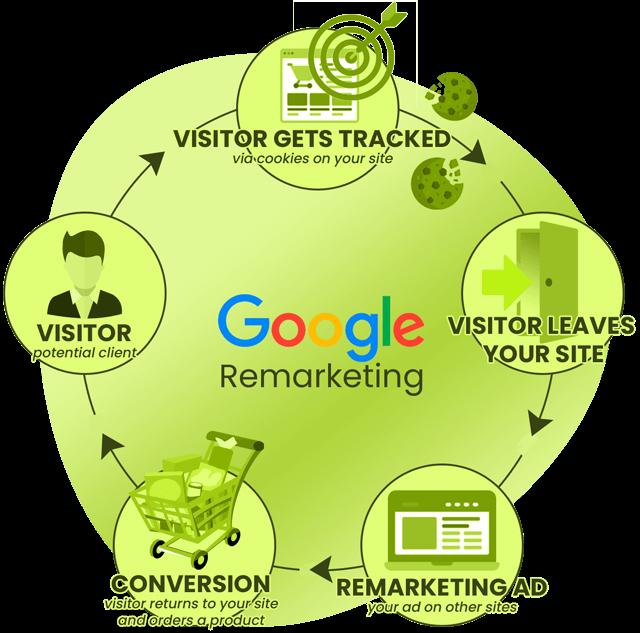 Remarketing-infographic_rickidwebdesign